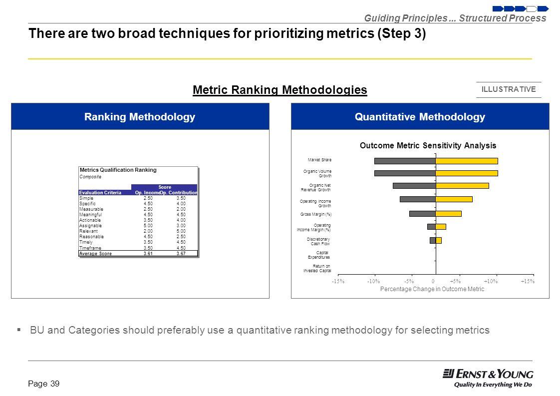 Page 38 Innovation Metrics Usage Sources:McKinsey Global Survey Results – Assessing innovation metrics