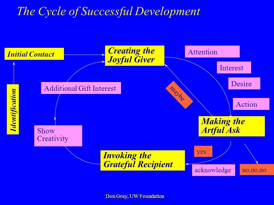 Successful Development THE MYSTICAL MINGLING OF A JOYFUL GIVER AN ARTFUL ASKER A GRATEFUL RECIPIENT Don Gray, UW Foundation