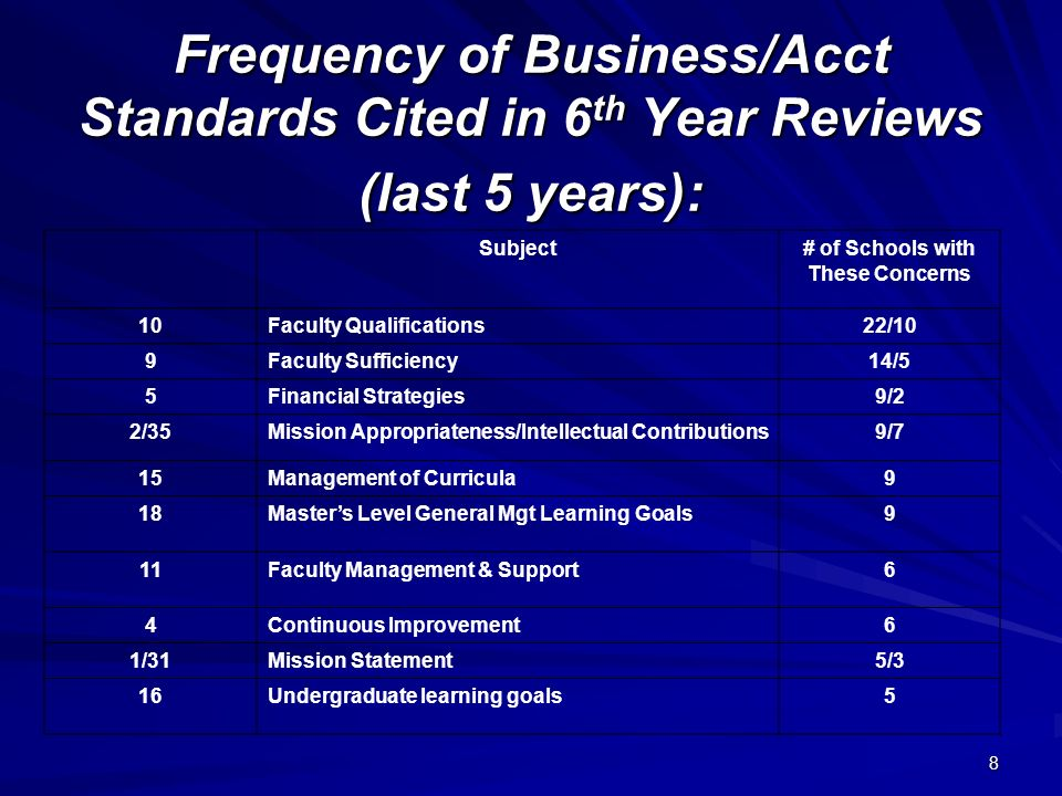8 Frequency of Business/Acct Standards Cited in 6 th Year Reviews (last 5 years): Subject# of Schools with These Concerns 10Faculty Qualifications22/10 9Faculty Sufficiency14/5 5Financial Strategies9/2 2/35Mission Appropriateness/Intellectual Contributions9/7 15Management of Curricula9 18Masters Level General Mgt Learning Goals9 11Faculty Management & Support6 4Continuous Improvement6 1/31Mission Statement5/3 16Undergraduate learning goals5