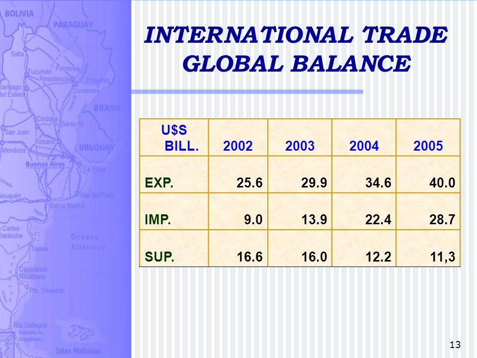13 INTERNATIONAL TRADE GLOBAL BALANCE U$S BILL. 2002200320042005 EXP.25.629.934.640.0 IMP.