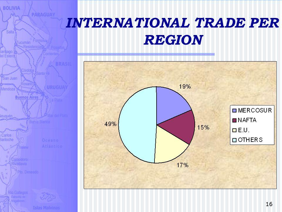 16 INTERNATIONAL TRADE PER REGION