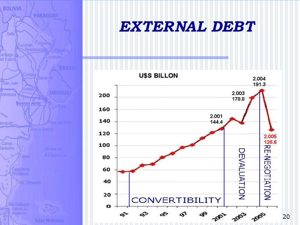 20 EXTERNAL DEBT
