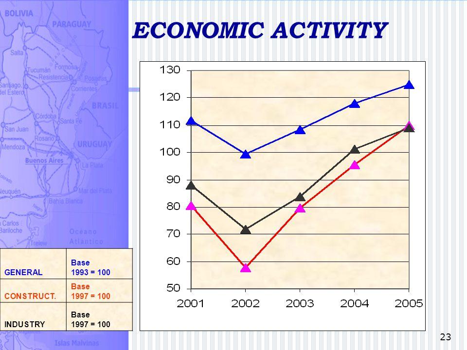 23 ECONOMIC ACTIVITY GENERAL Base 1993 = 100 CONSTRUCT. Base 1997 = 100 INDUSTRY Base 1997 = 100