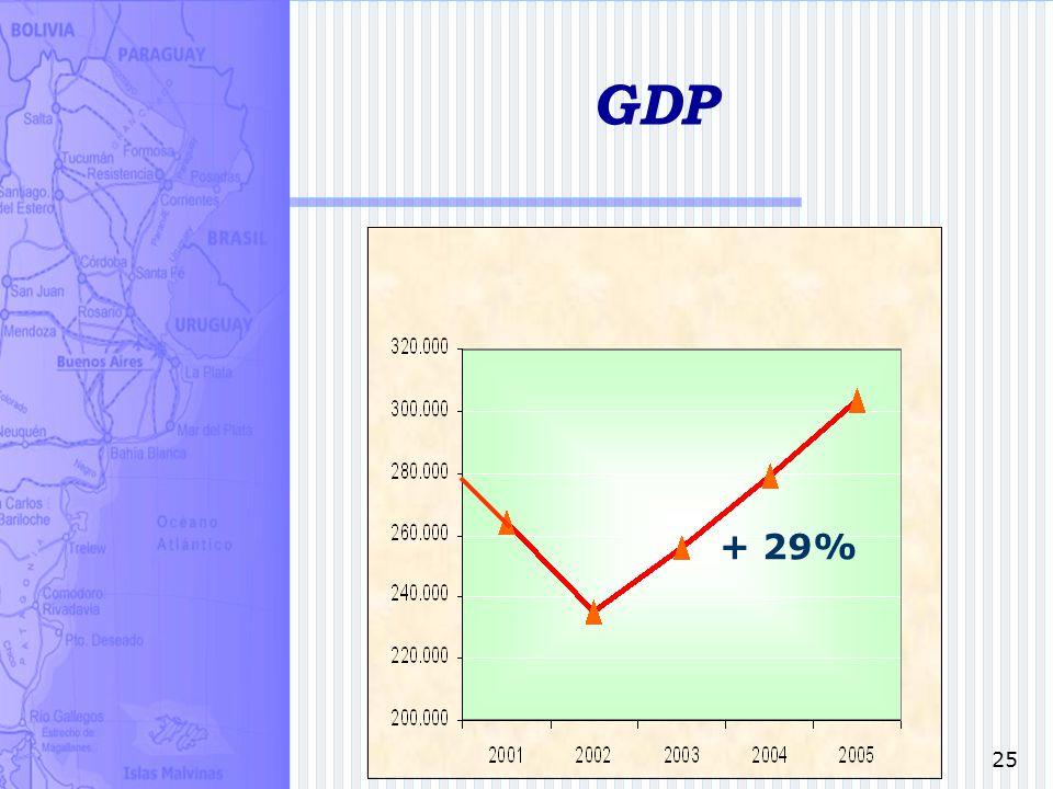 25 + 29% GDP