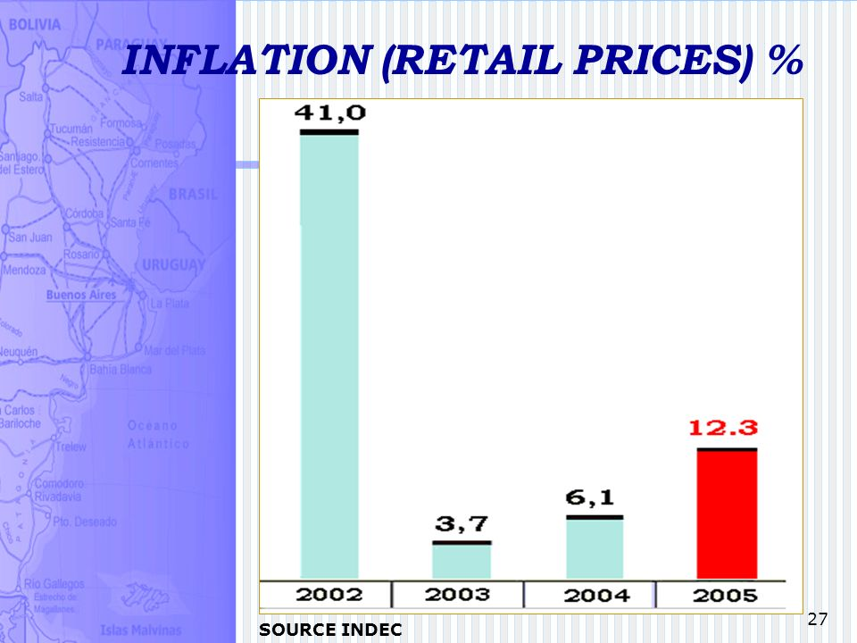 27 INFLATION (RETAIL PRICES) % SOURCE INDEC