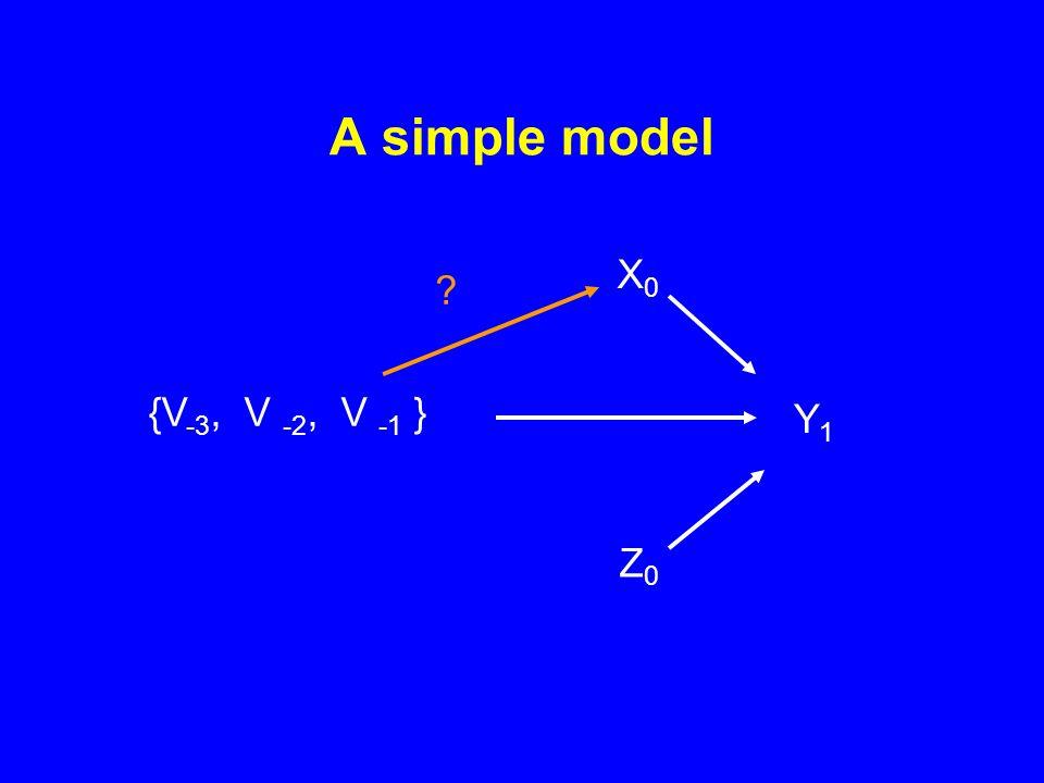 A simple model {V -3, V -2, V -1 } Y1 Y1 X0X0 Z0Z0