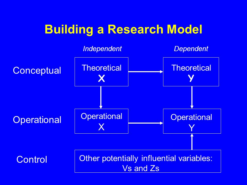 Building a Research Model Control Other potentially influential variables: Vs and Zs Operational X Operational Y Operational Theoretical X Theoretical Y Conceptual Independent Dependent