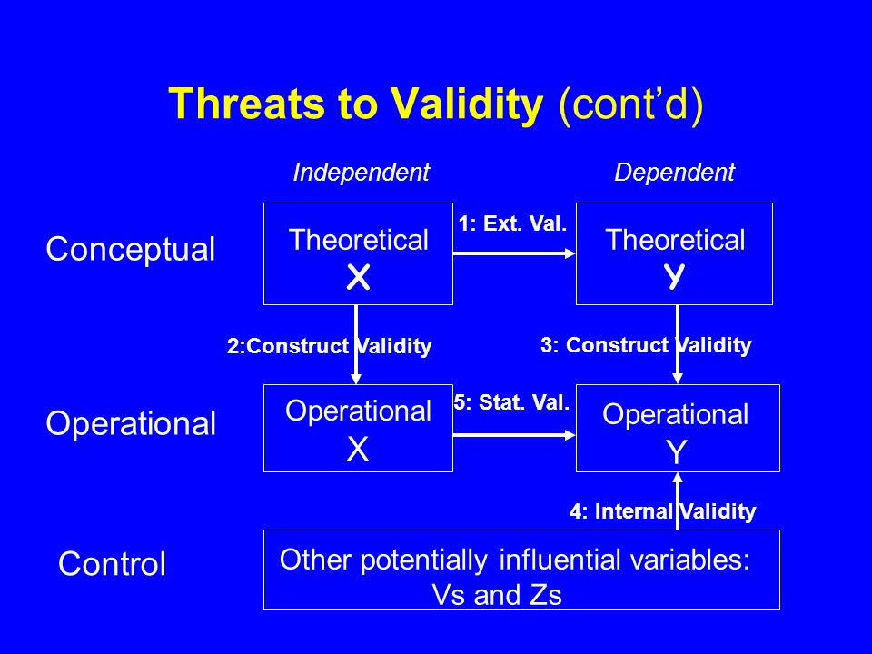 Threats to Validity (contd) 5: Stat. Val.