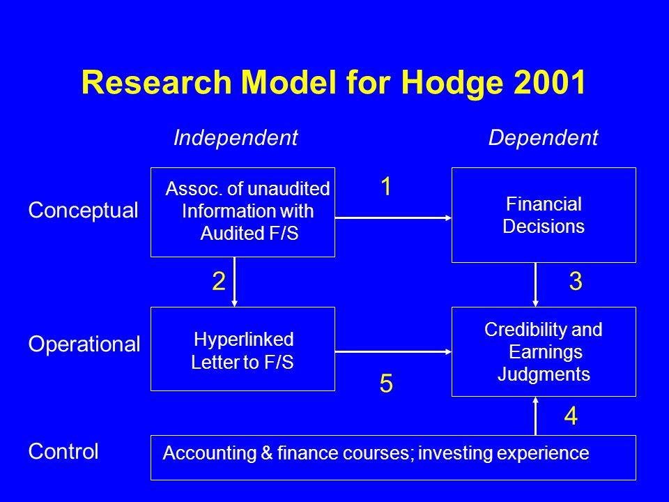 Research Model for Hodge 2001 Financial Decisions Assoc.