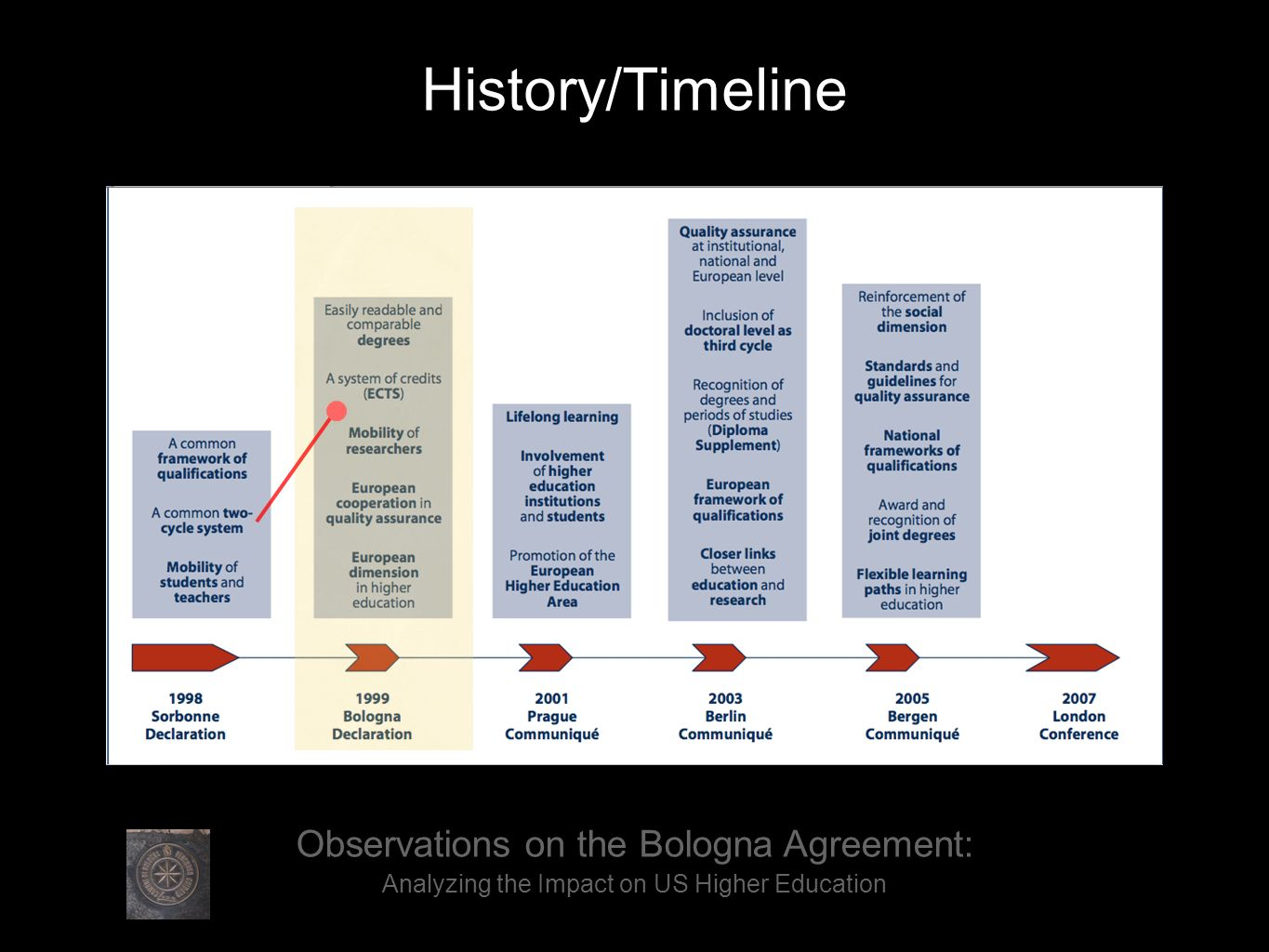History/Timeline Observations on the Bologna Agreement: Analyzing the Impact on US Higher Education