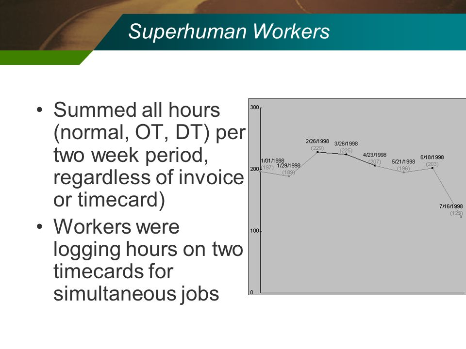 Superhuman Workers Summed all hours (normal, OT, DT) per two week period, regardless of invoice or timecard) Workers were logging hours on two timecar