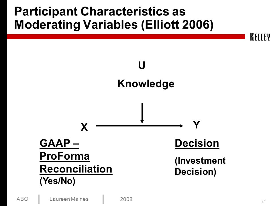 13 ABOLaureen Maines 2008 Participant Characteristics as Moderating Variables (Elliott 2006) Y U GAAP – ProForma Reconciliation (Yes/No) Decision (Investment Decision) Knowledge X