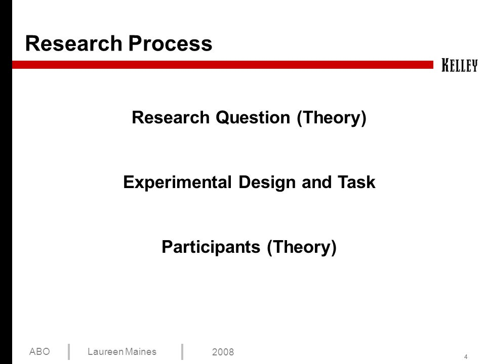 444 ABOLaureen Maines 2008 Research Process Research Question (Theory) Experimental Design and Task Participants (Theory)