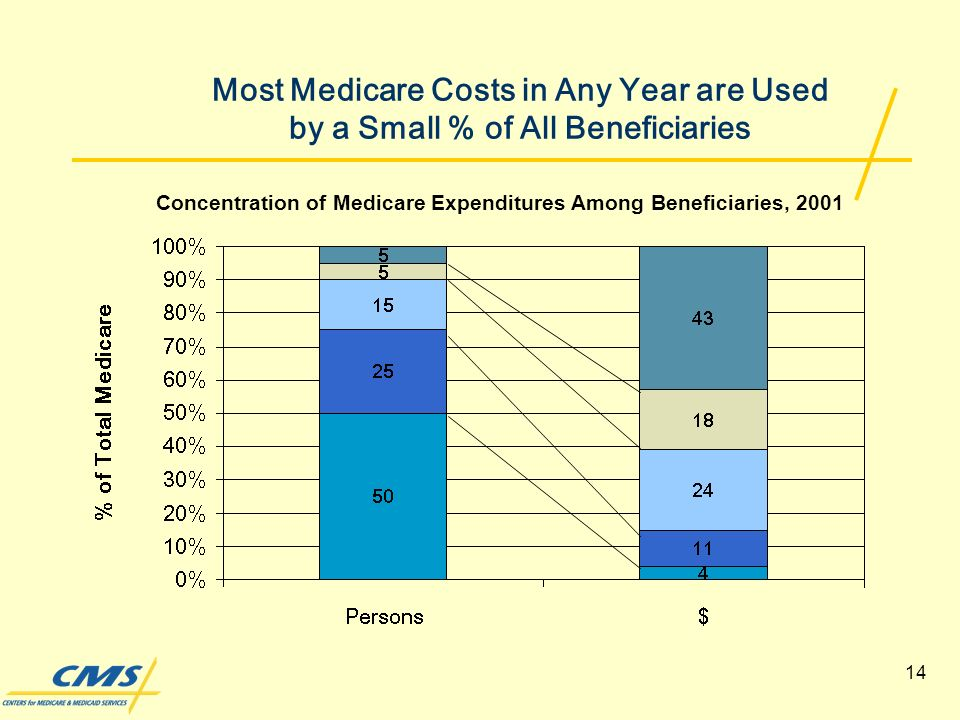14 Most Medicare Costs in Any Year are Used by a Small % of All Beneficiaries Concentration of Medicare Expenditures Among Beneficiaries, 2001