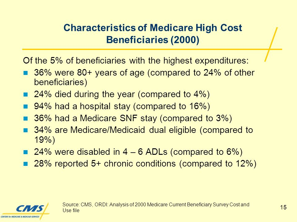 15 Characteristics of Medicare High Cost Beneficiaries (2000) Of the 5% of beneficiaries with the highest expenditures: 36% were 80+ years of age (compared to 24% of other beneficiaries) 24% died during the year (compared to 4%) 94% had a hospital stay (compared to 16%) 36% had a Medicare SNF stay (compared to 3%) 34% are Medicare/Medicaid dual eligible (compared to 19%) 24% were disabled in 4 – 6 ADLs (compared to 6%) 28% reported 5+ chronic conditions (compared to 12%) Source: CMS, ORDI: Analysis of 2000 Medicare Current Beneficiary Survey Cost and Use file