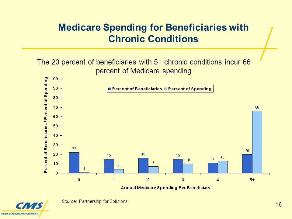 16 Medicare Spending for Beneficiaries with Chronic Conditions The 20 percent of beneficiaries with 5+ chronic conditions incur 66 percent of Medicare spending Source: Partnership for Solutions