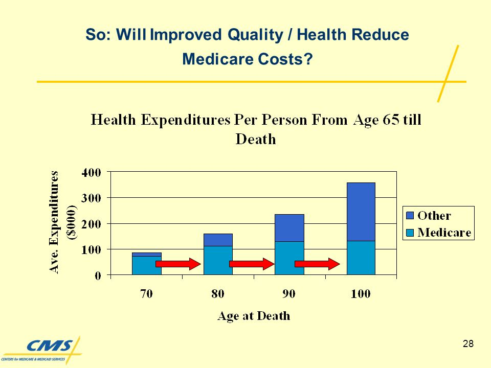 28 So: Will Improved Quality / Health Reduce Medicare Costs