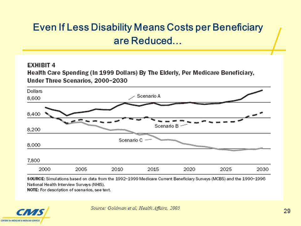 29 Even If Less Disability Means Costs per Beneficiary are Reduced… Source: Goldman et al, Health Affairs, 2005