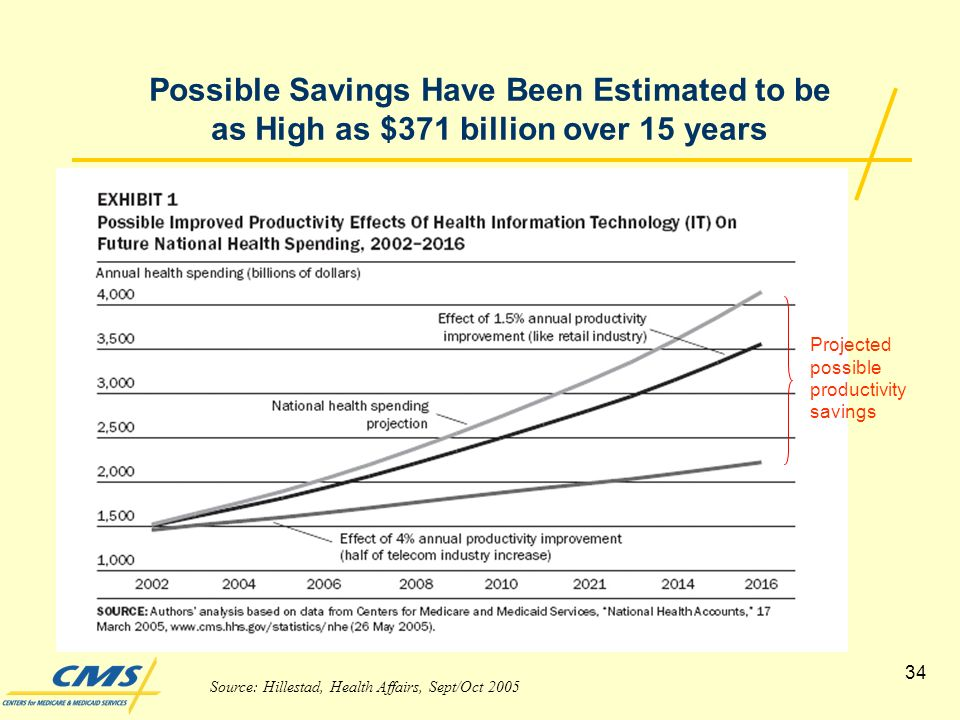 34 Possible Savings Have Been Estimated to be as High as $371 billion over 15 years Source: Hillestad, Health Affairs, Sept/Oct 2005 Projected possible productivity savings