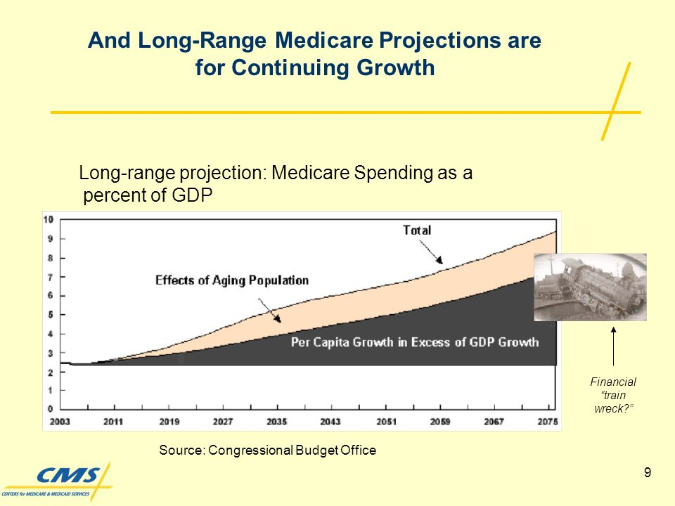 9 Long-range projection: Medicare Spending as a percent of GDP And Long-Range Medicare Projections are for Continuing Growth Source: Congressional Budget Office Financial train wreck