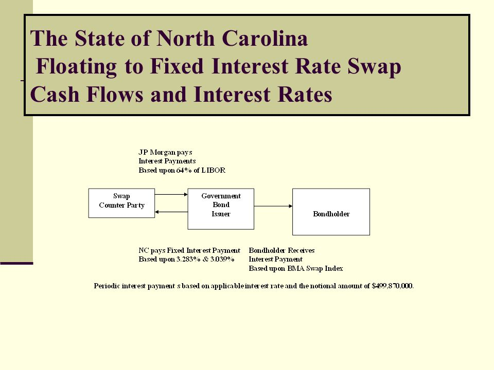 The State of North Carolina Floating to Fixed Interest Rate Swap Cash Flows and Interest Rates
