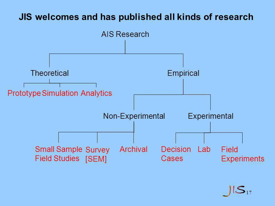 17 AIS Research Theoretical Empirical Prototype Non-Experimental Experimental Small Sample Field Studies Archival Survey [SEM] Decision Cases Lab Field Experiments SimulationAnalytics JIS welcomes and has published all kinds of research