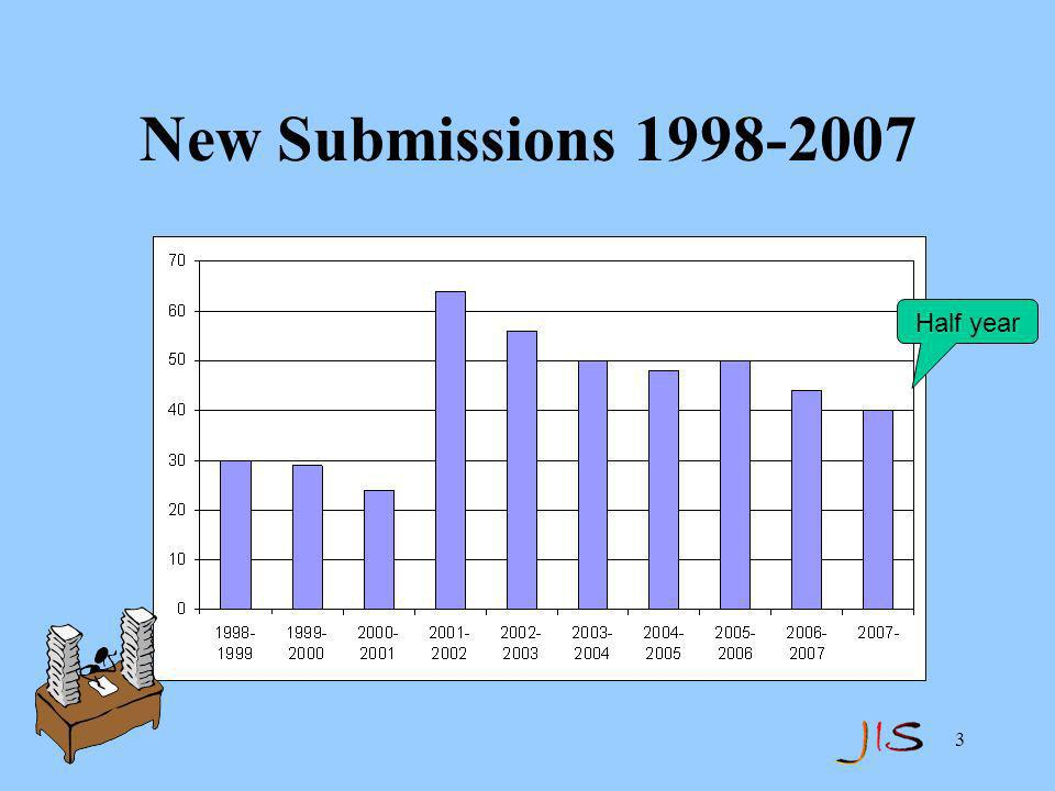 3 New Submissions 1998-2007 Half year