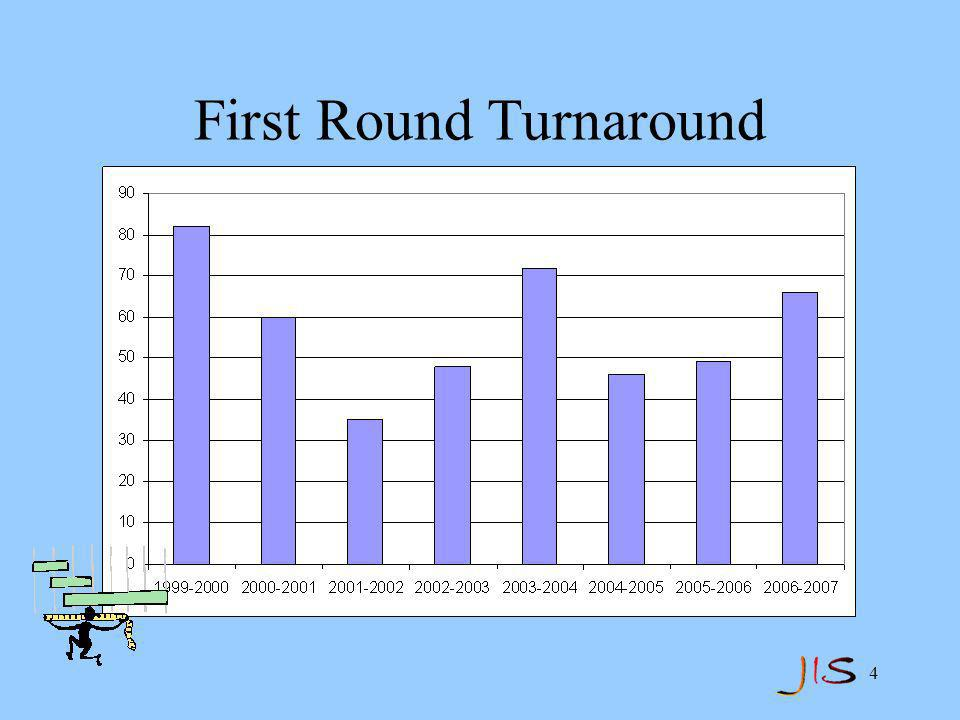 4 First Round Turnaround