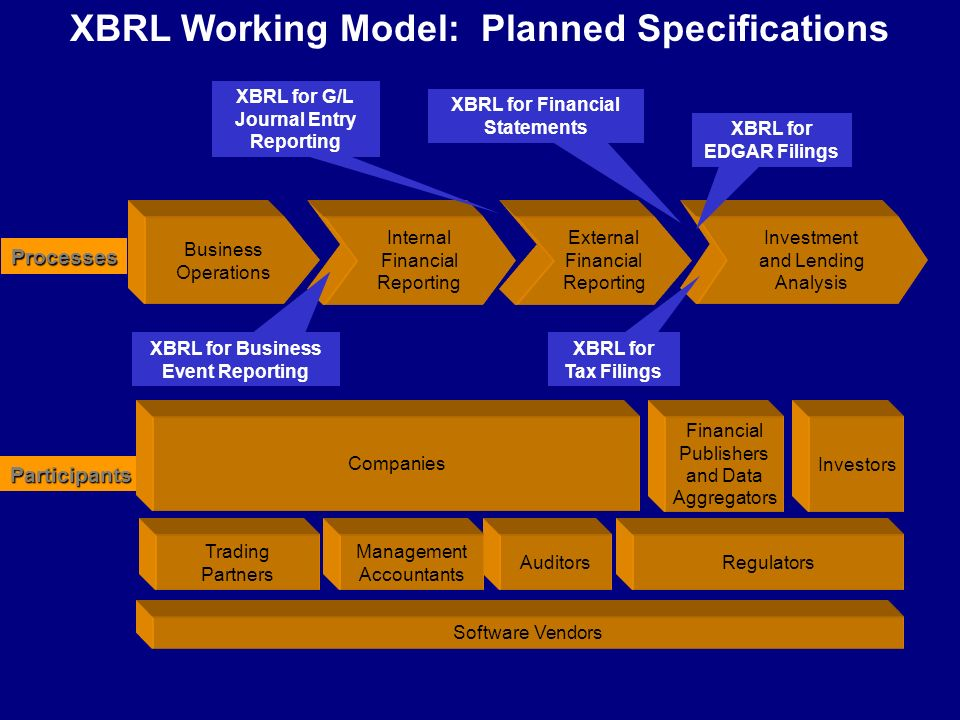XBRL: Interoperability & Multiple Outputs Other Sources of Information Regulatory Filings Intranet / Internet / Extranet Tax Returns Bank Filings Printed Financials XBRL Creditors Other Parties Investors Other Sources of Information Accounting System(s) XBRL Accounting System(s) Accounting System(s) Other Sources of Information XBRL