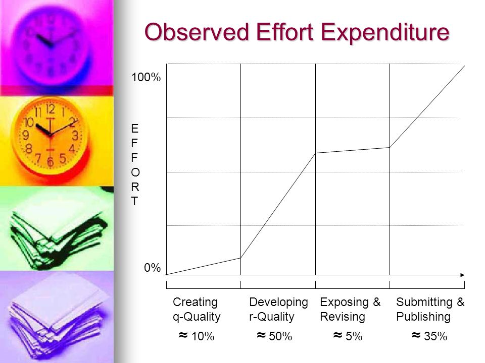 Ideal versus Observed Effort EFFORTEFFORT 0% 100% Creating q-Quality Gap Developing r-Quality Gap Exposing & Revising Gap Submitting & Publishing Gap - 40% + 25% - 10% + 25%