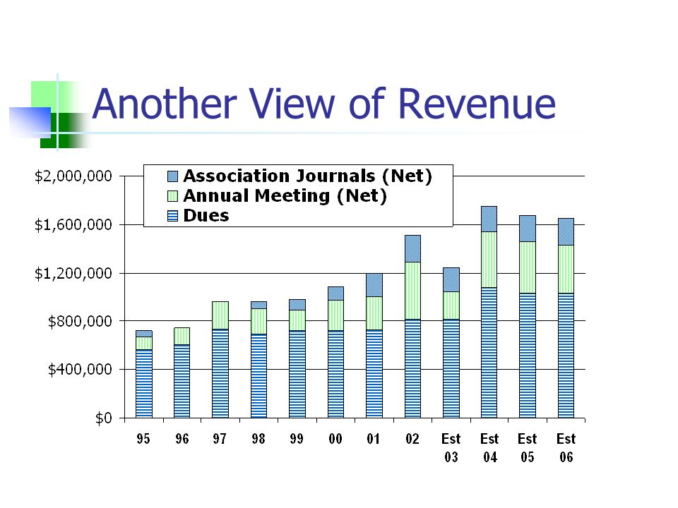 Another View of Revenue