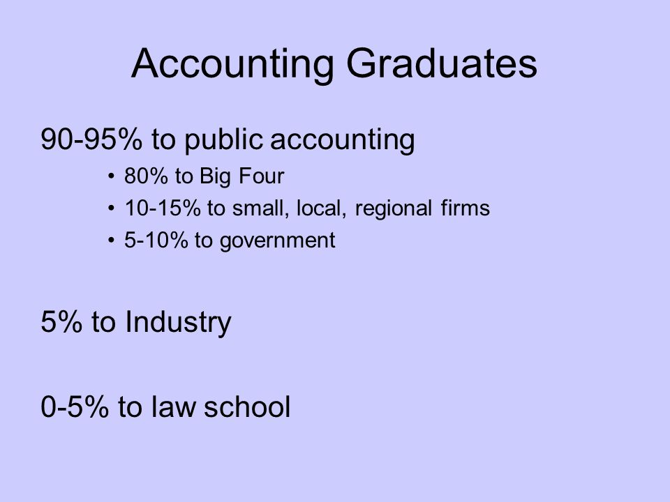 Accounting Graduates 90-95% to public accounting 80% to Big Four 10-15% to small, local, regional firms 5-10% to government 5% to Industry 0-5% to law school