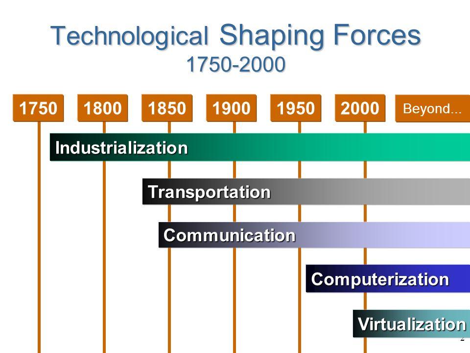2 175018001850190019502000IndustrializationTransportationComputerizationVirtualizationCommunication Beyond...