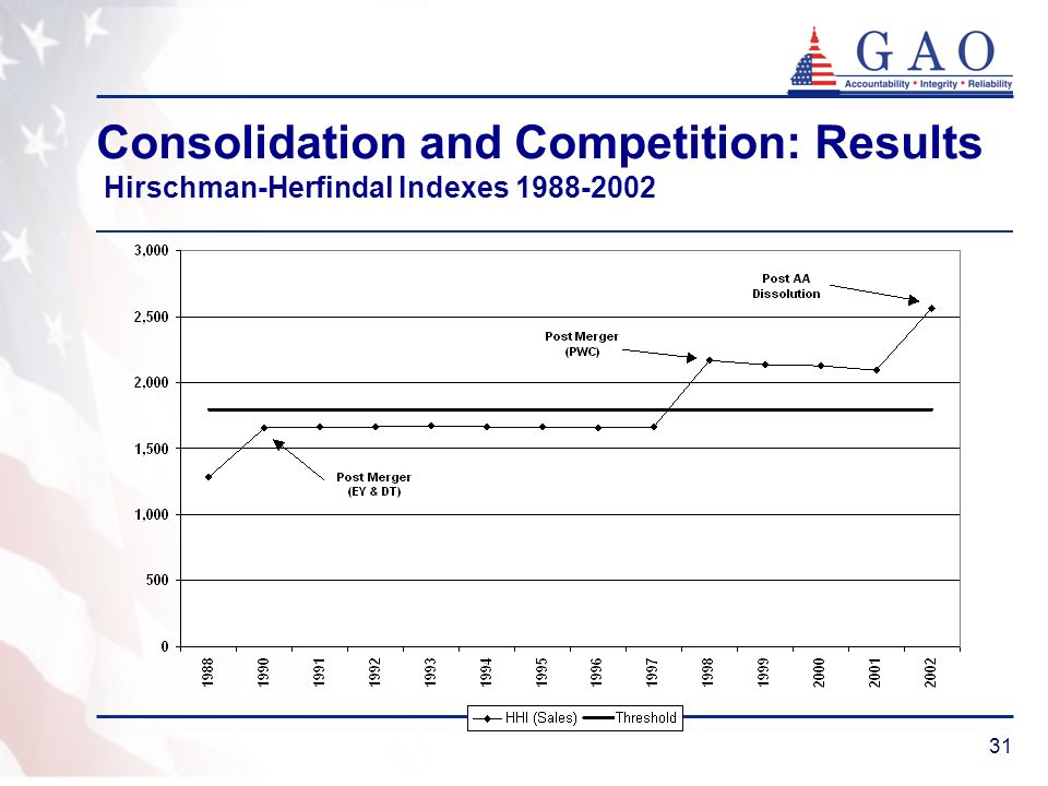 31 Consolidation and Competition: Results Hirschman-Herfindal Indexes 1988-2002