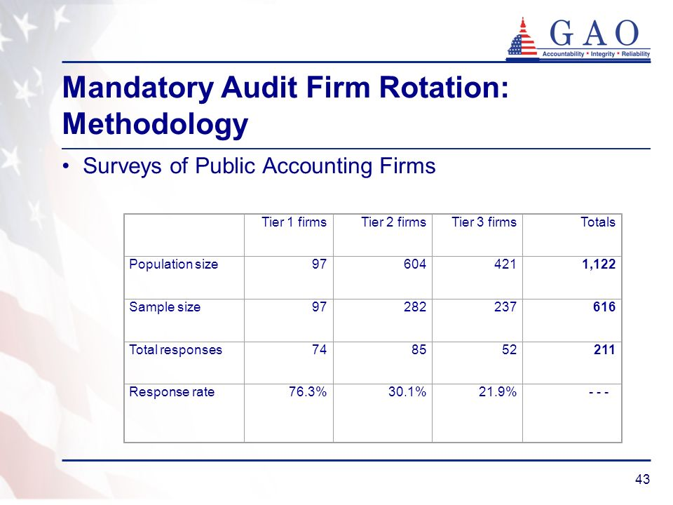 43 Mandatory Audit Firm Rotation: Methodology Surveys of Public Accounting Firms Tier 1 firmsTier 2 firmsTier 3 firmsTotals Population size976044211,122 Sample size97282237616 Total responses748552211 Response rate76.3%30.1%21.9% - - -