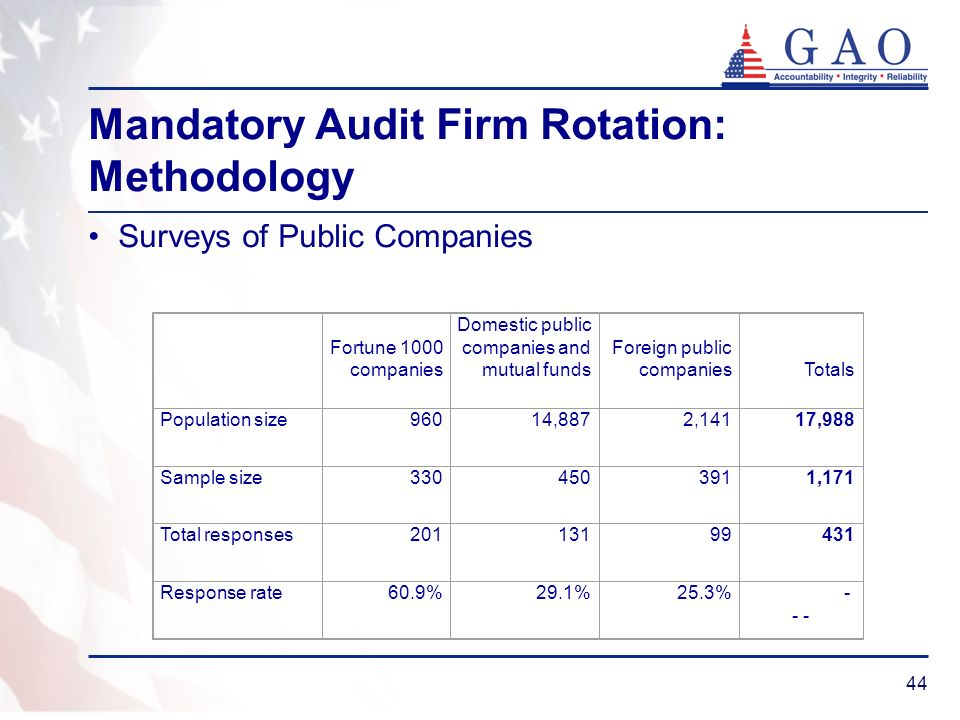 44 Mandatory Audit Firm Rotation: Methodology Surveys of Public Companies Fortune 1000 companies Domestic public companies and mutual funds Foreign public companies Totals Population size96014,8872,14117,988 Sample size3304503911,171 Total responses20113199431 Response rate60.9%29.1%25.3% - - -