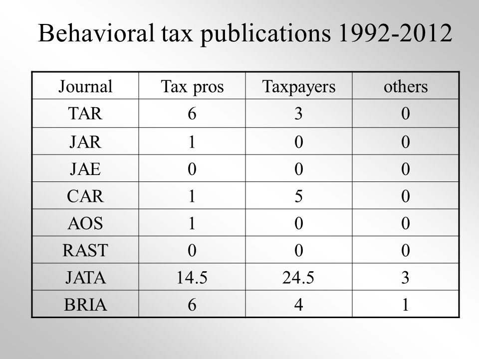 Behavioral tax publications 1992-2012 JournalTax prosTaxpayersothers TAR630 JAR100 JAE000 CAR150 AOS100 RAST000 JATA14.524.53 BRIA641