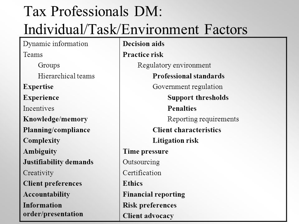 Tax Professionals DM: Individual/Task/Environment Factors Dynamic information Teams Groups Hierarchical teams Expertise Experience Incentives Knowledge/memory Planning/compliance Complexity Ambiguity Justifiability demands Creativity Client preferences Accountability Information order/presentation Decision aids Practice risk Regulatory environment Professional standards Government regulation Support thresholds Penalties Reporting requirements Client characteristics Litigation risk Time pressure Outsourcing Certification Ethics Financial reporting Risk preferences Client advocacy