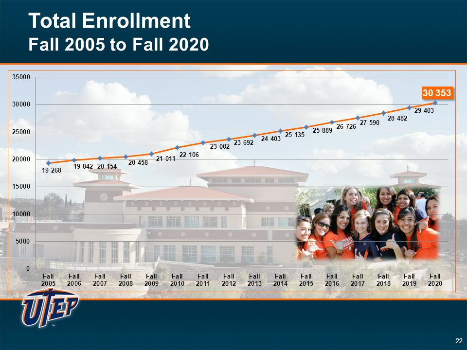 22 Total Enrollment Fall 2005 to Fall 2020