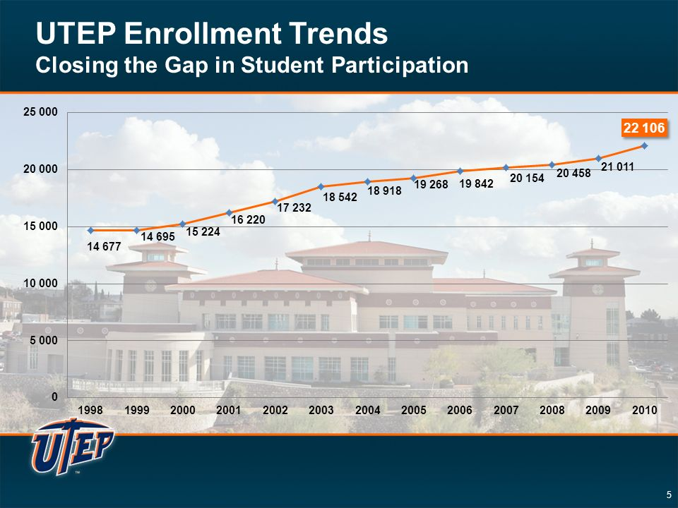 5 UTEP Enrollment Trends Closing the Gap in Student Participation