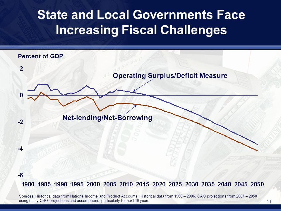 11 State and Local Governments Face Increasing Fiscal Challenges Percent of GDP Operating Surplus/Deficit Measure Sources: Historical data from National Income and Product Accounts.