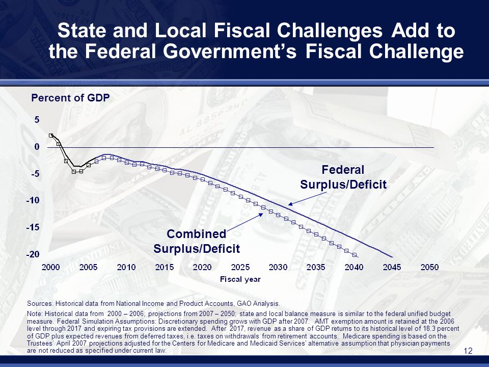 12 State and Local Fiscal Challenges Add to the Federal Governments Fiscal Challenge Sources: Historical data from National Income and Product Accounts, GAO Analysis.