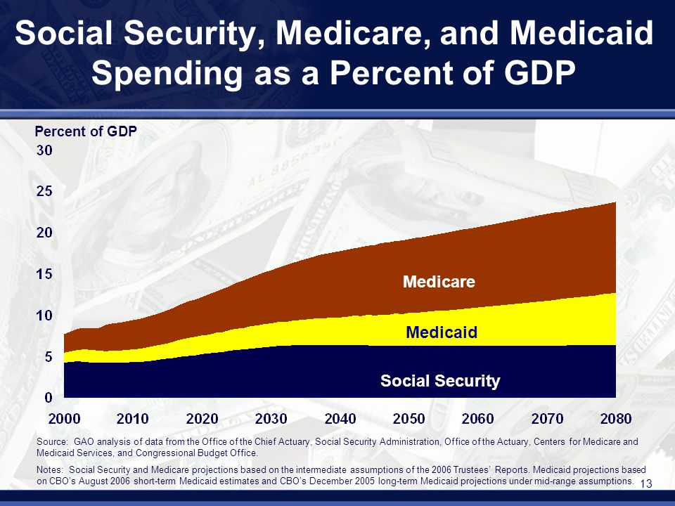 13 Social Security, Medicare, and Medicaid Spending as a Percent of GDP Percent of GDP Social Security Medicaid Medicare Source: GAO analysis of data from the Office of the Chief Actuary, Social Security Administration, Office of the Actuary, Centers for Medicare and Medicaid Services, and Congressional Budget Office.