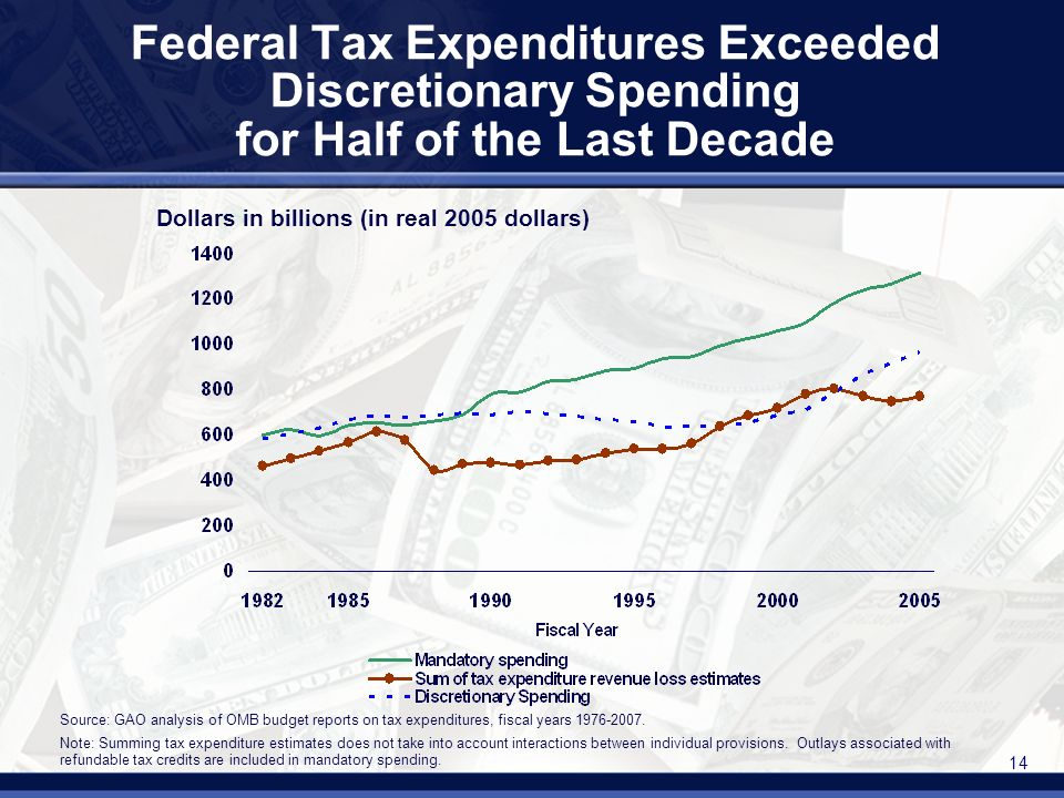 14 Federal Tax Expenditures Exceeded Discretionary Spending for Half of the Last Decade Dollars in billions (in real 2005 dollars) Source: GAO analysis of OMB budget reports on tax expenditures, fiscal years
