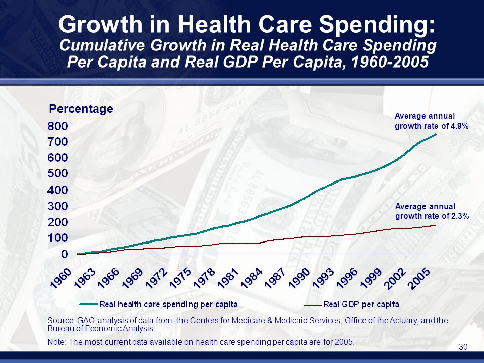 30 Growth in Health Care Spending: Cumulative Growth in Real Health Care Spending Per Capita and Real GDP Per Capita, Average annual growth rate of 4.9% Average annual growth rate of 2.3% Percentage Source: GAO analysis of data from the Centers for Medicare & Medicaid Services, Office of the Actuary, and the Bureau of Economic Analysis.