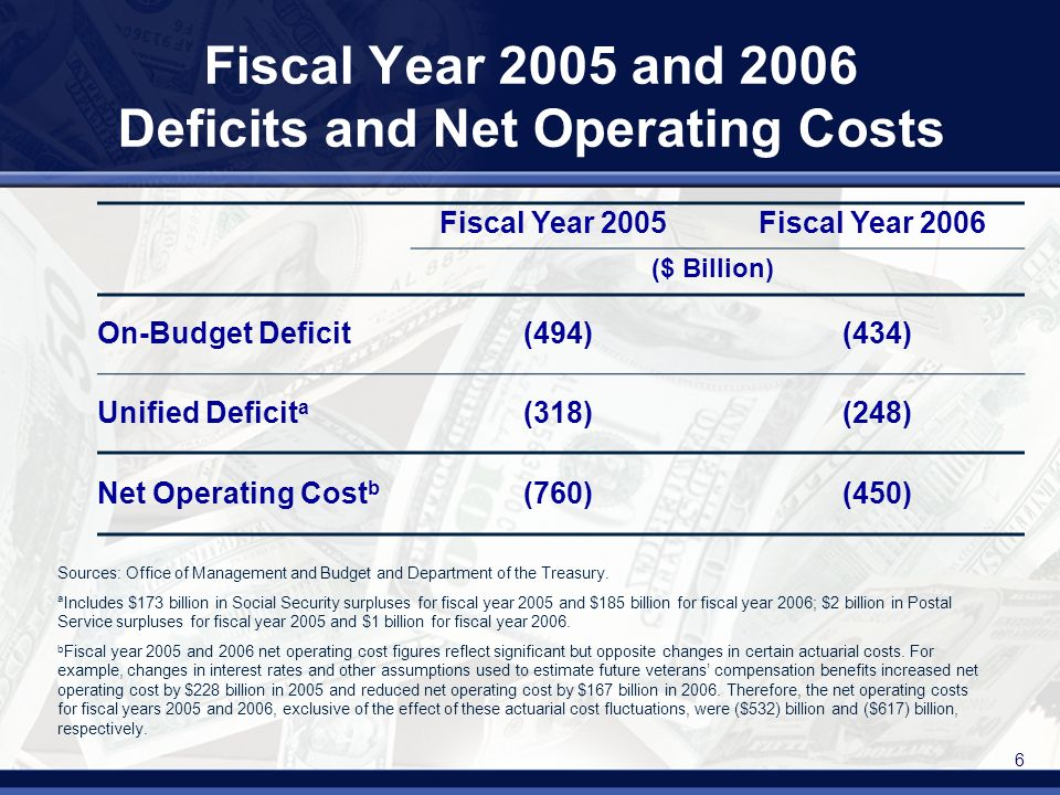 7 Major Reported Long-Term Fiscal Exposures ($ trillions) 20002006% Increase Explicit liabilities$6.9$10.452 Publicly held debt Military & civilian pensions & retiree health Other Commitments & contingencies0.51.3140 E.g., PBGC, undelivered orders Implicit exposures13.038.8197 Future Social Security benefits 3.86.4 Future Medicare Part A benefits 2.711.3 Future Medicare Part B benefits 6.513.1 Future Medicare Part D benefits --7.9 Total$20.4$50.5147 Sources: 2000 and 2006 Financial Reports of the United States Government.