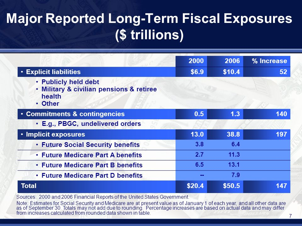 8 Understanding the Size of Major Reported Fiscal Exposures 2006 Major reported fiscal exposures$50.5 trillion Total household net worth$53.3 trillion Ratio of fiscal exposures to net worth 95 percent Burden Per person $170,000 Per full-time worker $400,000 Per household $440,000 Income Median household income $46,326 Disposable personal income per capita $31,519 Ratio of household burden to median income 9.5 Our fiscal burden can be translated and compared as follows: Sources: GAO analysis of data from the Department of the Treasury, Federal Reserve Board, U.S.