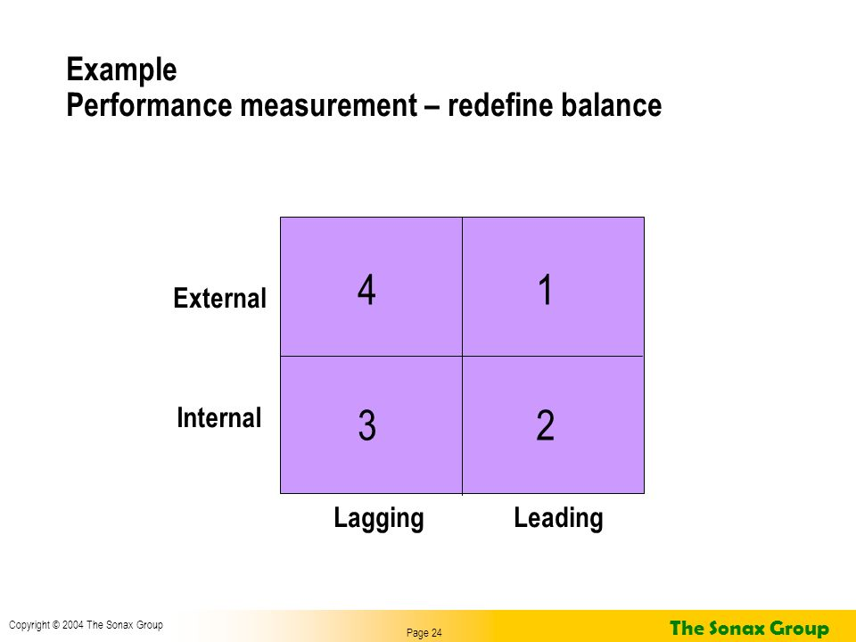 Page 24 Copyright © 2004 The Sonax Group The Sonax Group Example Performance measurement – redefine balance LaggingLeading External Internal 1 23 4