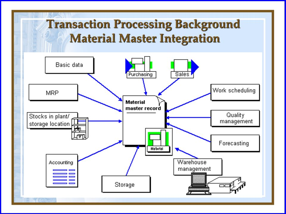 Transaction Processing Background Material Master Integration