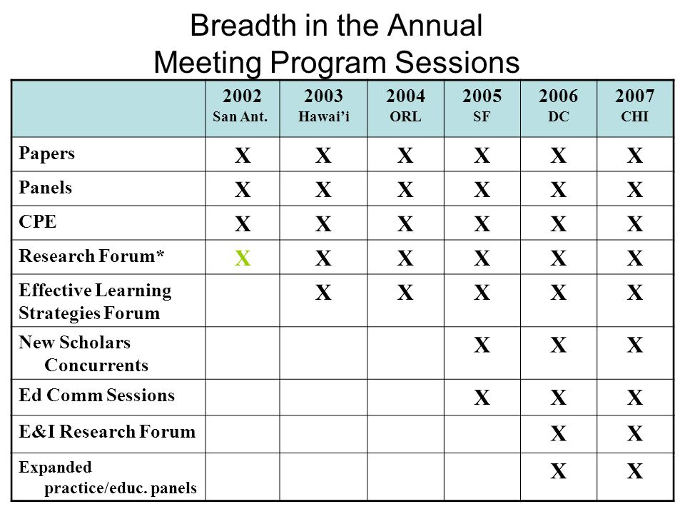 Breadth in the Annual Meeting Program Sessions 2002 San Ant.